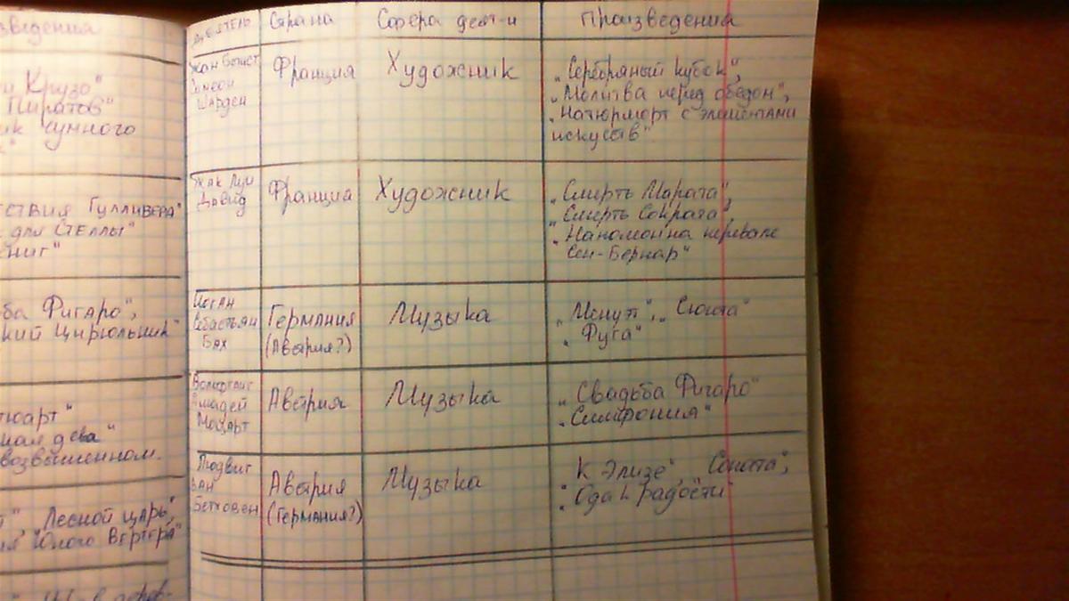 Идеи просвещения таблица история 7 класс