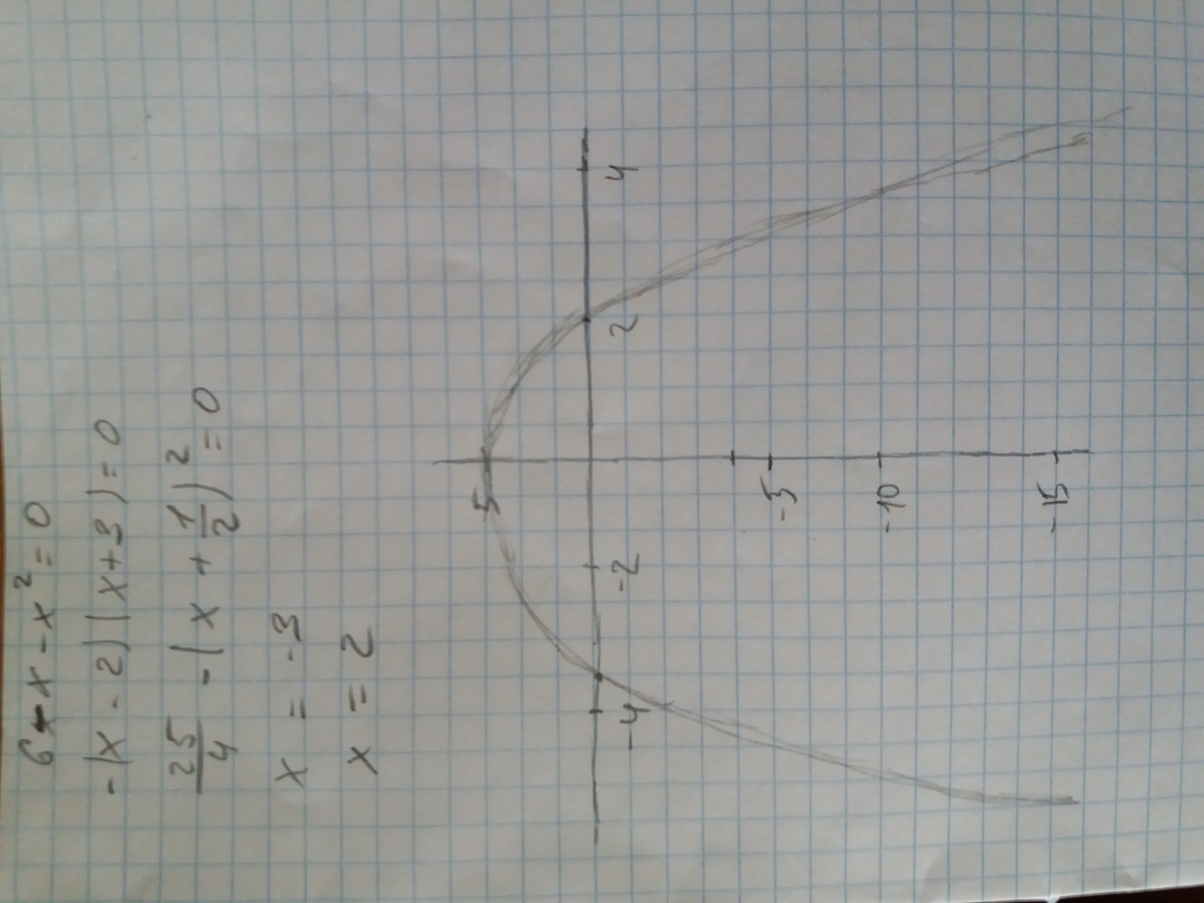 6-x-x²=0<br>x=-3<br>x=2<br>x∈(-∞,∞)<br>x∈R-любое число<br>де