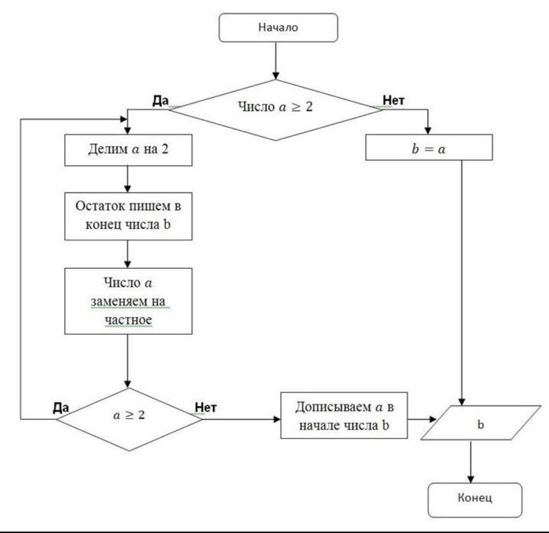 составить алгоритм в виде блок схемы