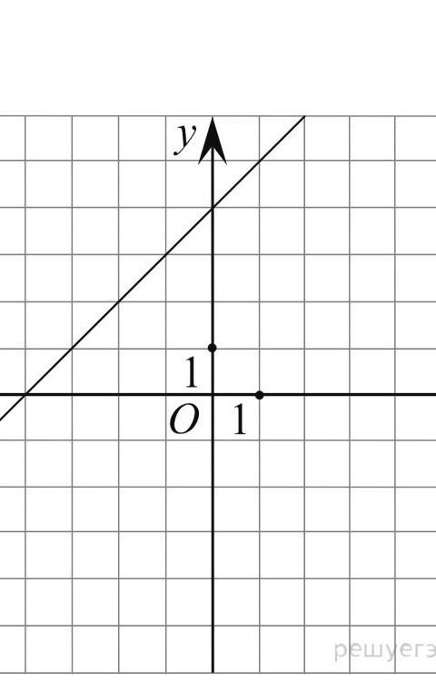 На рисунке изображён график линейной функции.
