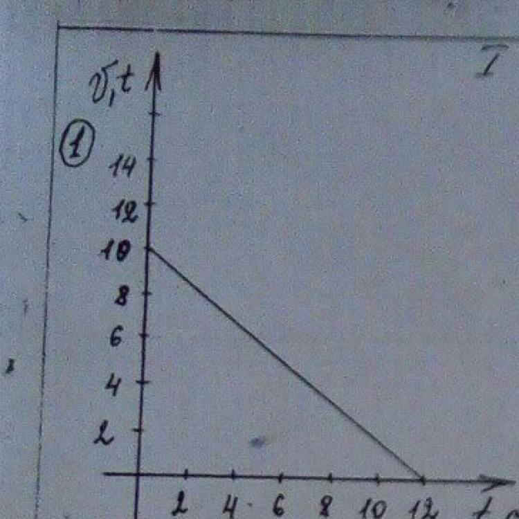 Пользуясь графиком скорости найдите :  а) Начальную скорость  Б) Скорость тела через 2 секунды  В) Ускорение тела  Г) Зависимость V(t)  Д) Путь пройденный телом за 4 секунды Загрузить png