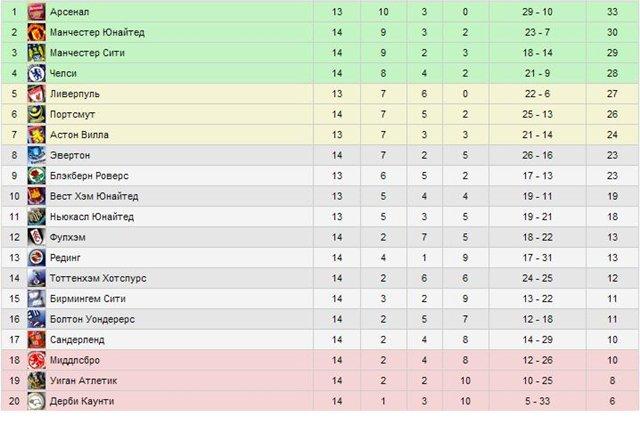 Чемпионат германии по футболу премьер лига турнирная таблица