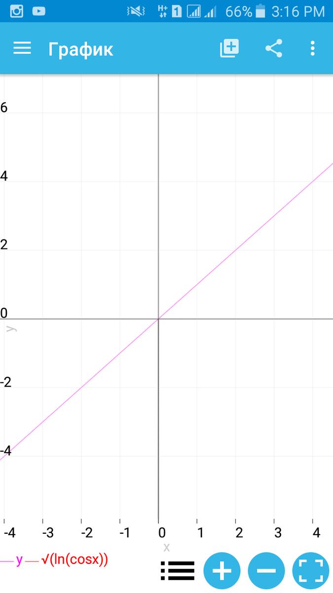 построить график функции y lg x+2