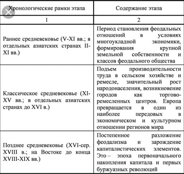 Этапы средневековья таблица 10 класс