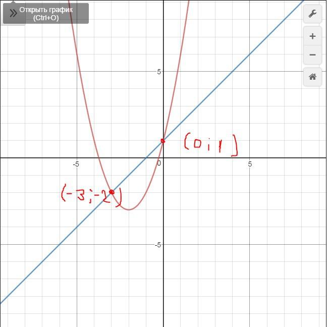 Точки (0;1) и (-3;-2)