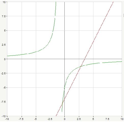 постройте график уравнений 2x+y 3