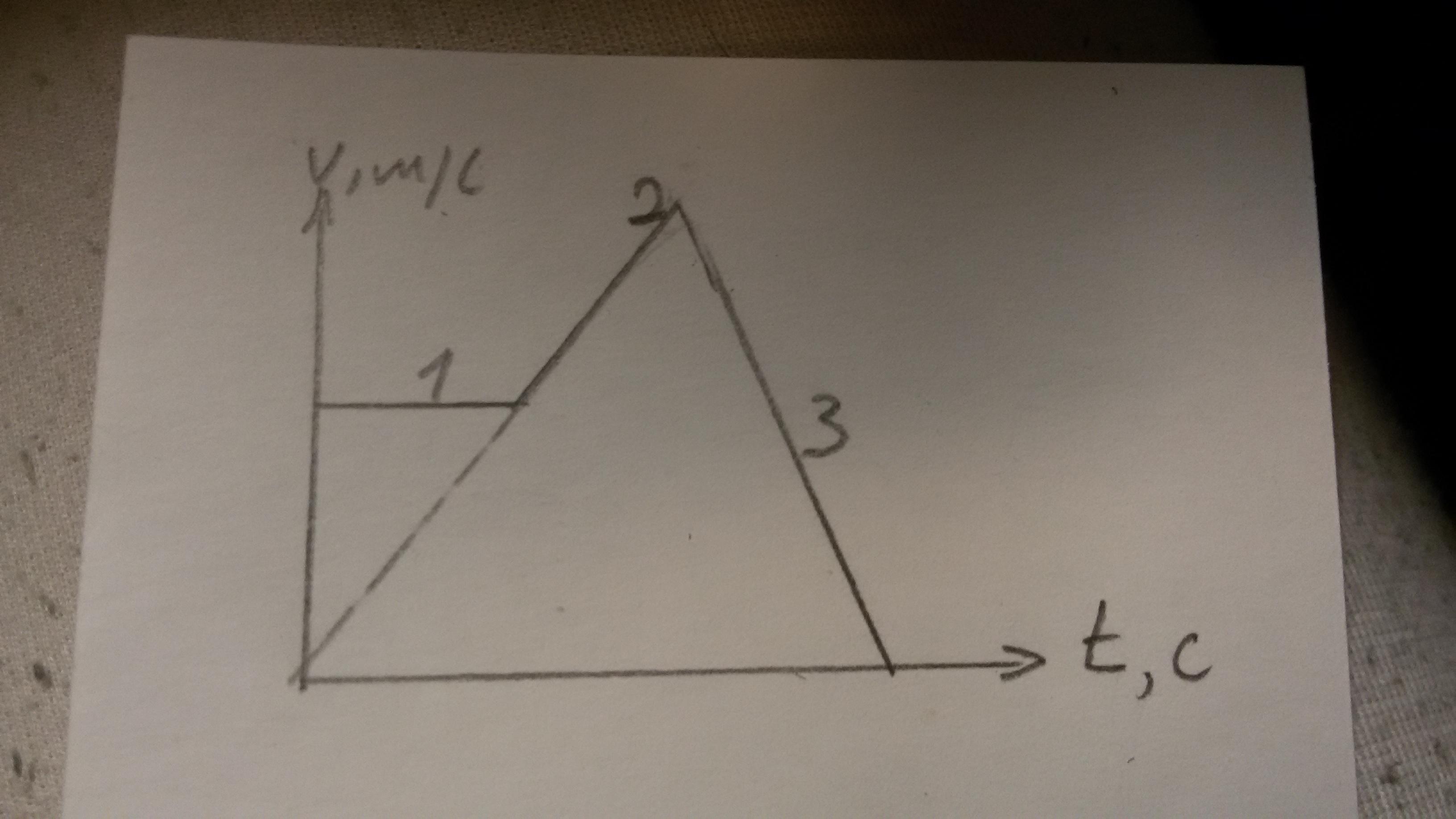 На рисунке приведен график зависимости скорости движения тела от времени. Определите характер движения на участках 1, 2, 3.