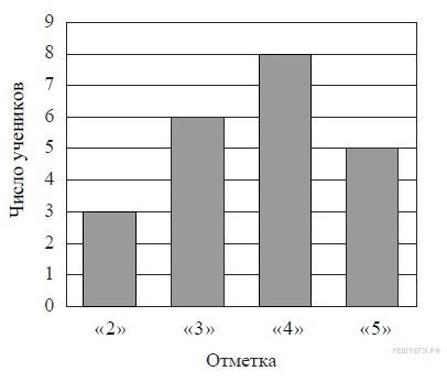 На диаграмме показаны результаты контрольной работы по математике  Загрузить png