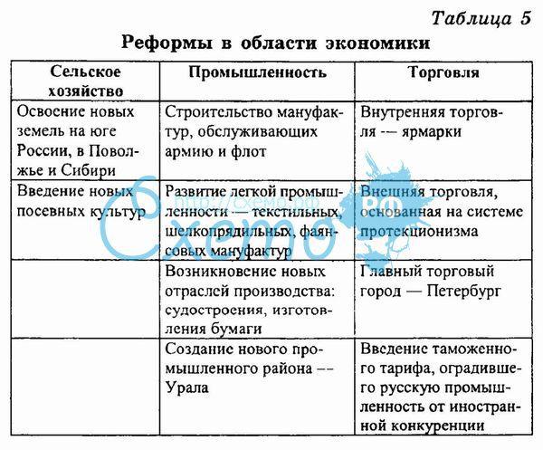 ?? Реформы петра первого как политика протекционизма - girlieville.tk