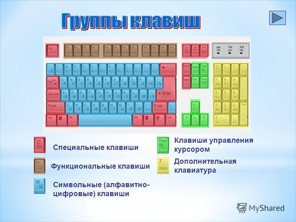 раскрась цветными карандашами основные группы клавиатура гдз по информатике 5 класс