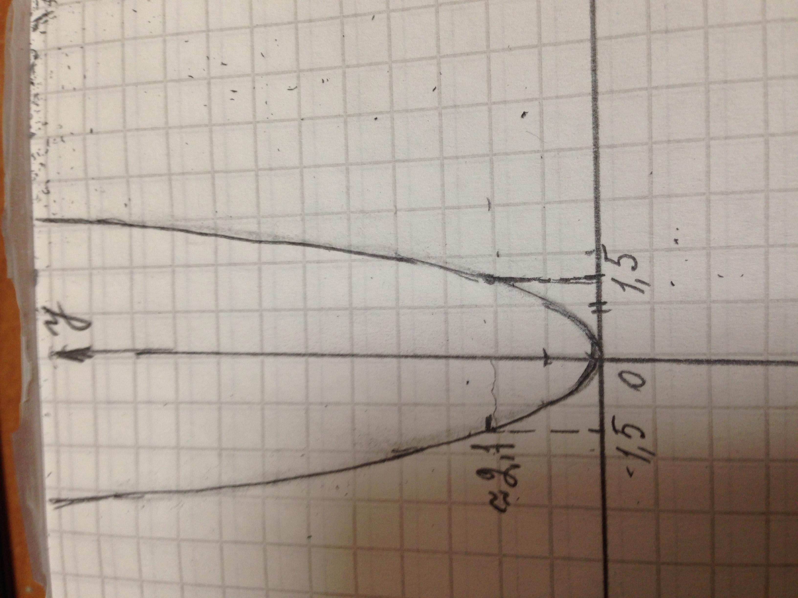 график у построить 2х2-3 функции