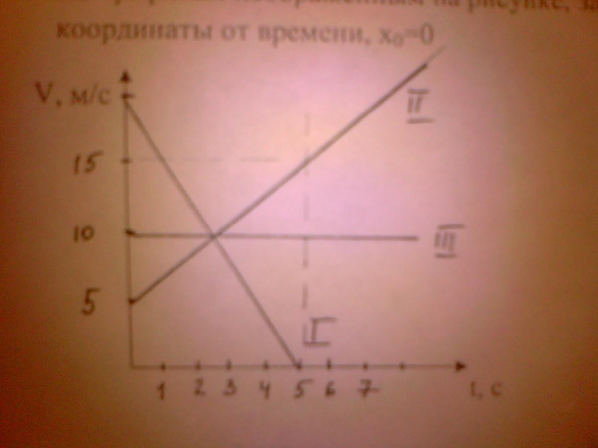 А1 Какой путь пройдёт тело за первые 3 с, если зависимость ...