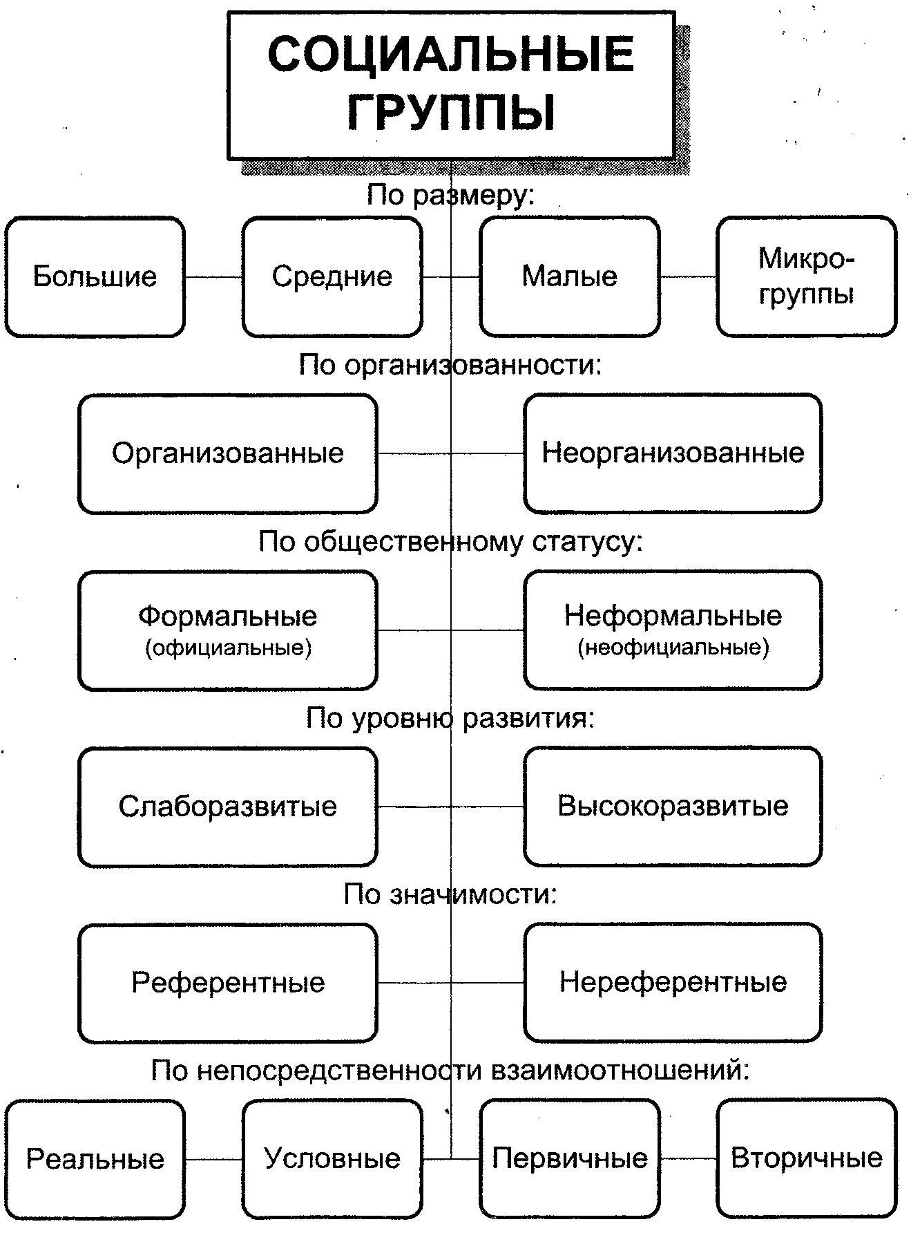 Составьте кластер на тему Классификация социальных групп  Загрузить png