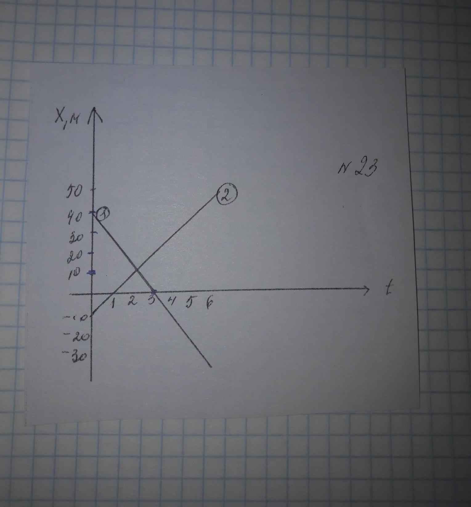 Решить задачу по графику формулы для решения задач фотоэффект