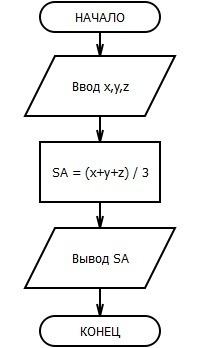 Составьте программу для нахождения среднего арифметического всех натуральных чисел кратных 5