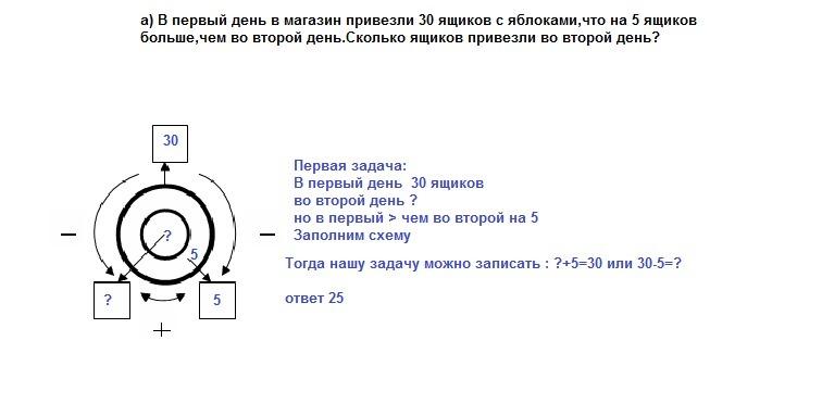 Решить задачу с помощью круговых схем как решить задачи по электродинамике 10 класс