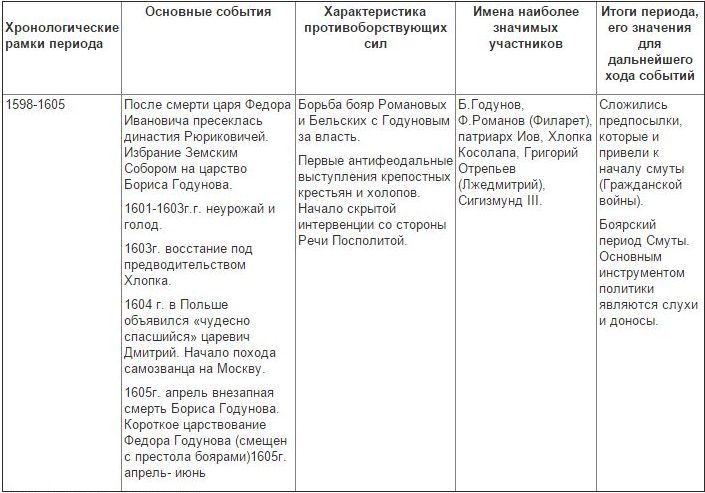Сахаров история россии 10 класс смута