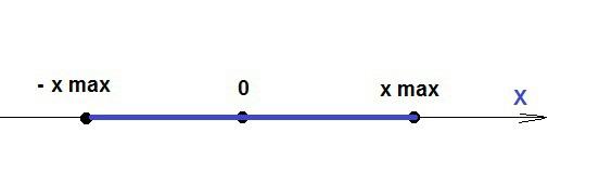 Изобразите схематически траекторию движения точек