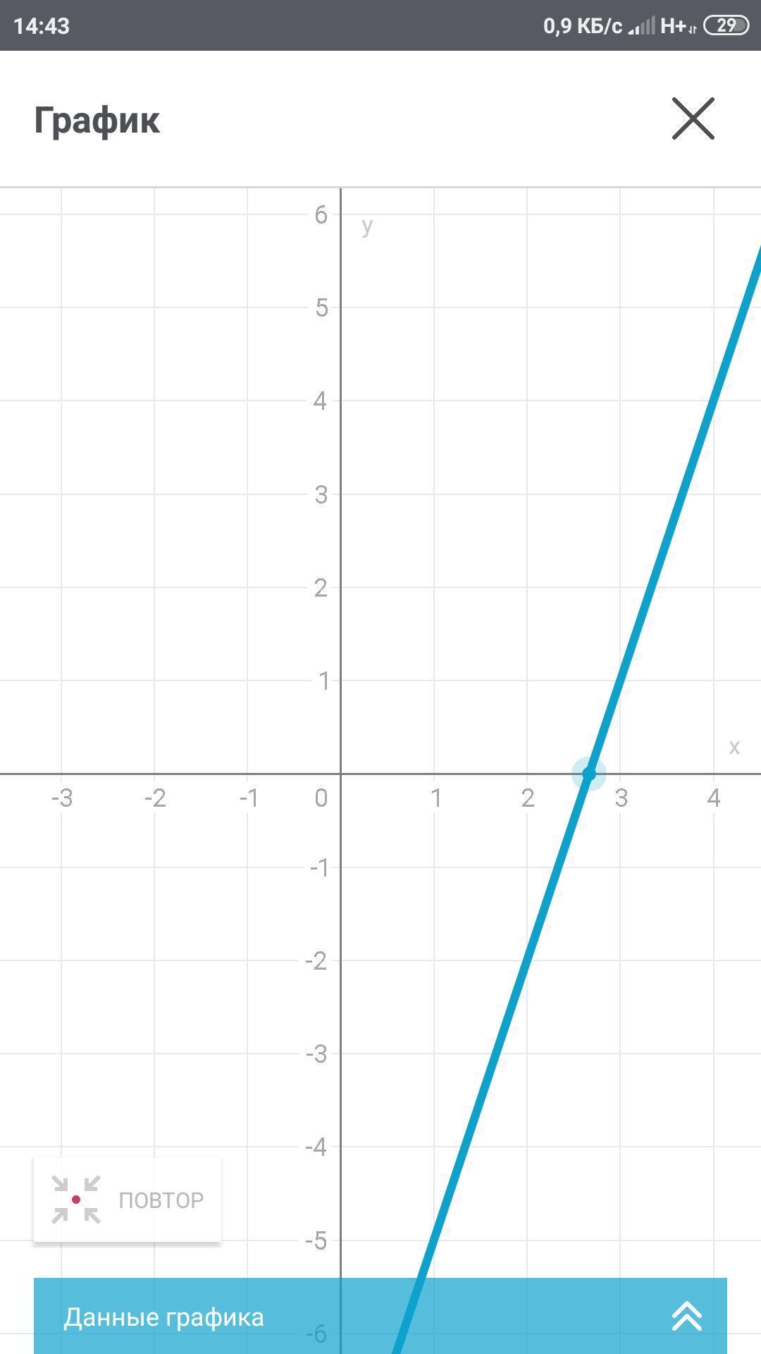 Дана функция y=3x-8 а) Найдите значение