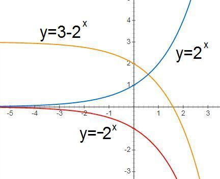 Y=3-2^x график и обьясните куда он смещается