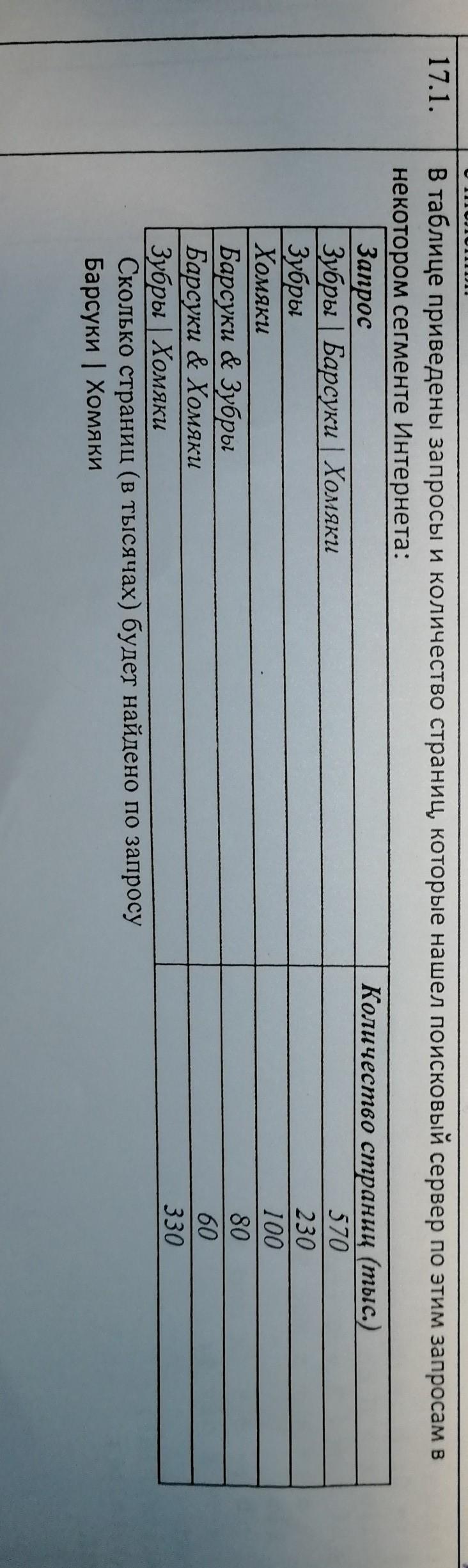 В таблице приведены запросы и количество страниц,