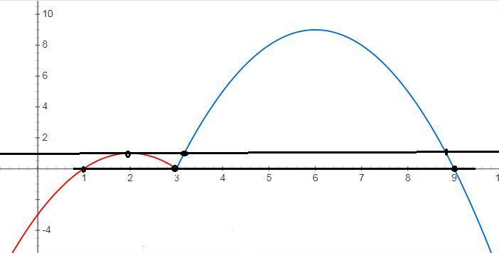 Постройте график функции y=4|x-3|-xˆ2+8x-15