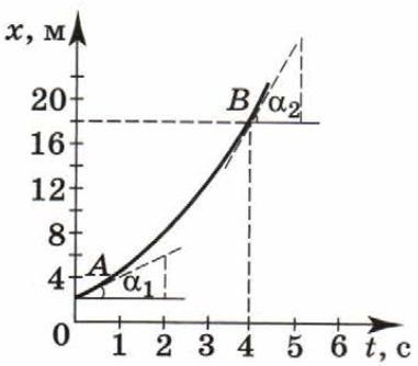Определить тангенс угла α₂. Решение обязательно! Загрузить png