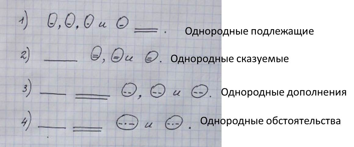 Составь схему предложения используя