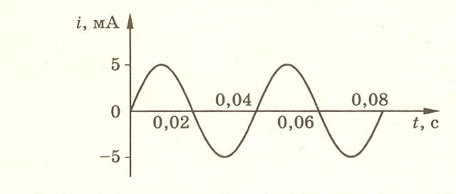 одной определить период колебаний тока промышленной частоты писающими