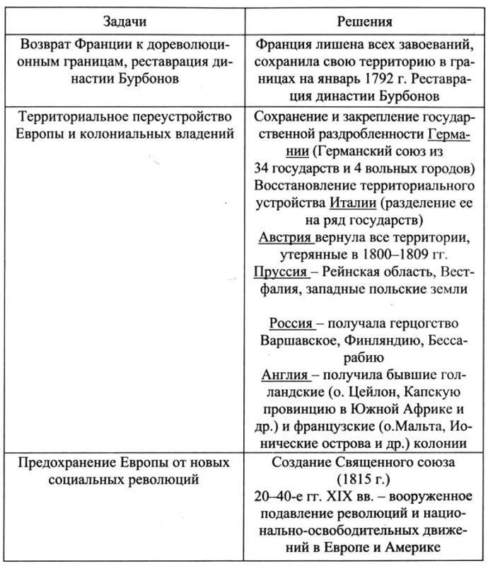 Венский конгресс задачи и решения решение задач по генотипам