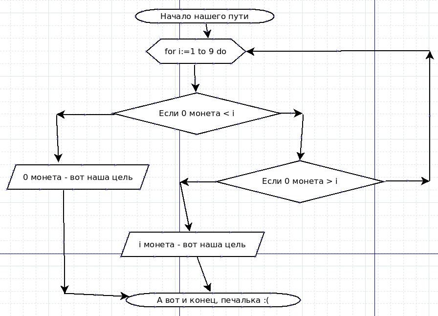 Поиск схема алгоритма