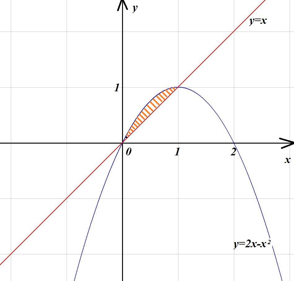 Найдем абсциссы точек пересечения линий:Строим графики в