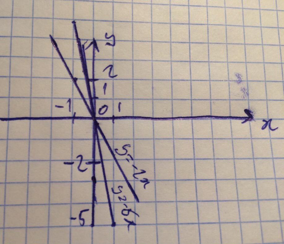 Точки для y=-2x<br> x |0 |1|<br> y |0 |-2|<br>Точки для