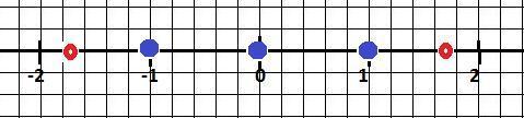 Какие целые числа на координатной прямой