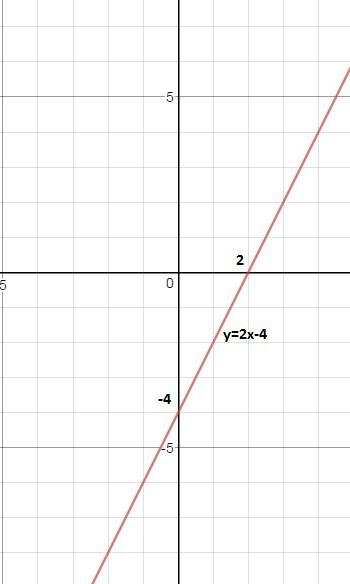 Как потсроить график функции