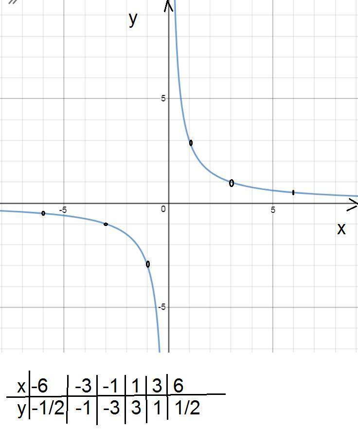 Задайте формулой обратно пропорциональную