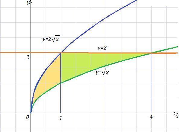 Вычислить площадь фигуры, ограниченной линиями с
