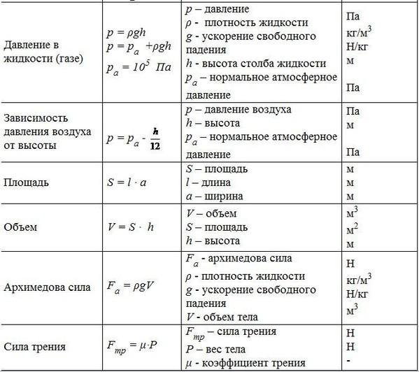Физика давление формулы 8 класс