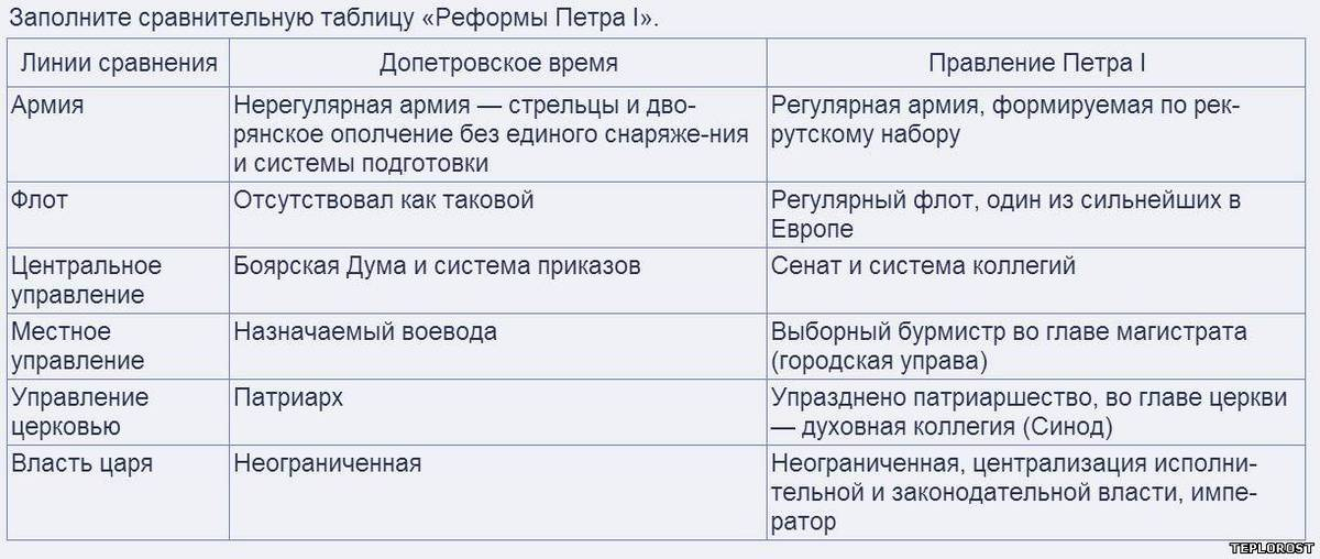 Значение реформ петра 1 таблица