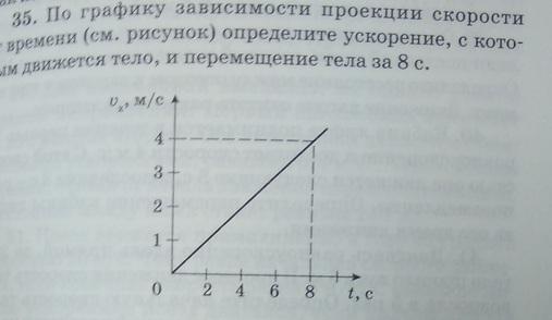 По графику зависимости проекции скорости от