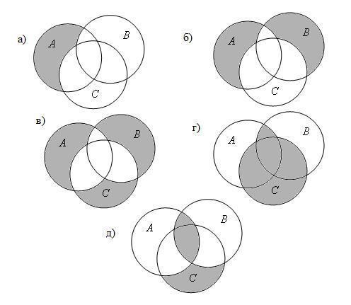 Штриховкой показана та часть субъекта, о которой идёт речь в суждении (в данном случае – о школьниках, которые спортсменами не являются), в силу чего круг, обозначающий на схеме эйлера предикат, остался полным (круг, обозначающий субъект, не отрезает от него какую-то часть, как это происходит в суждении вида i, где субъект и предикат находятся в отношении пер.