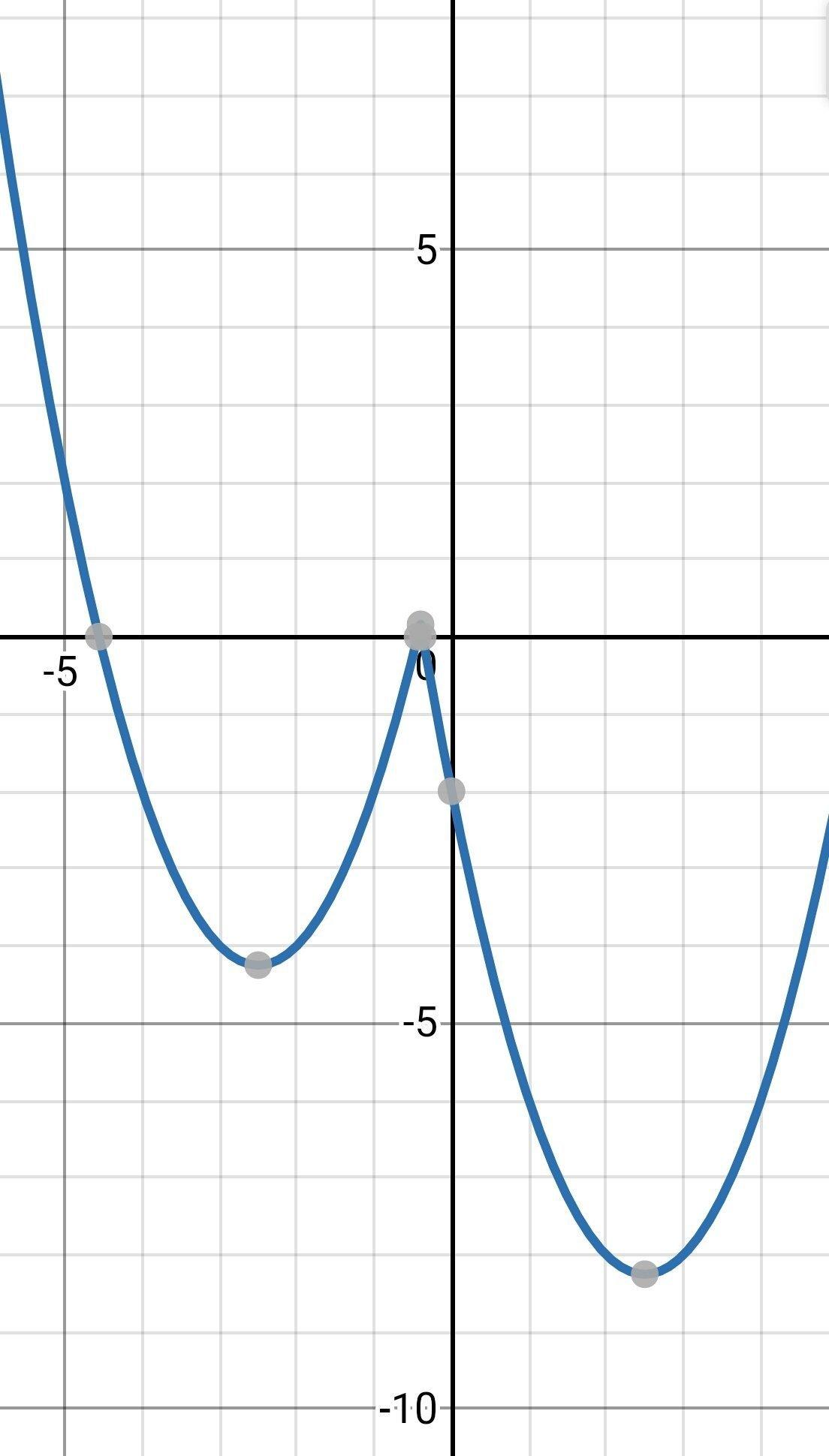 y постройте график x2-5x-x функции