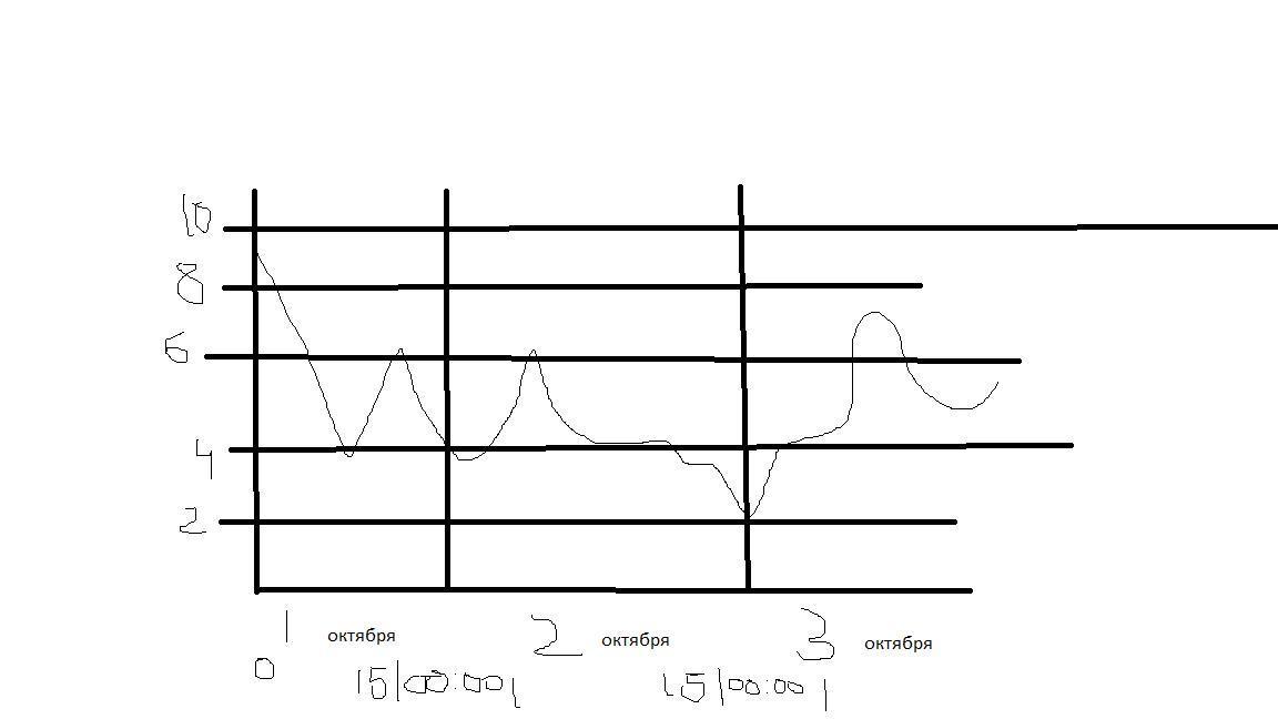 Наглядный график температуры, снизу время и дни ,