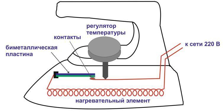 На рисунке схематически показано устройство утюга.
