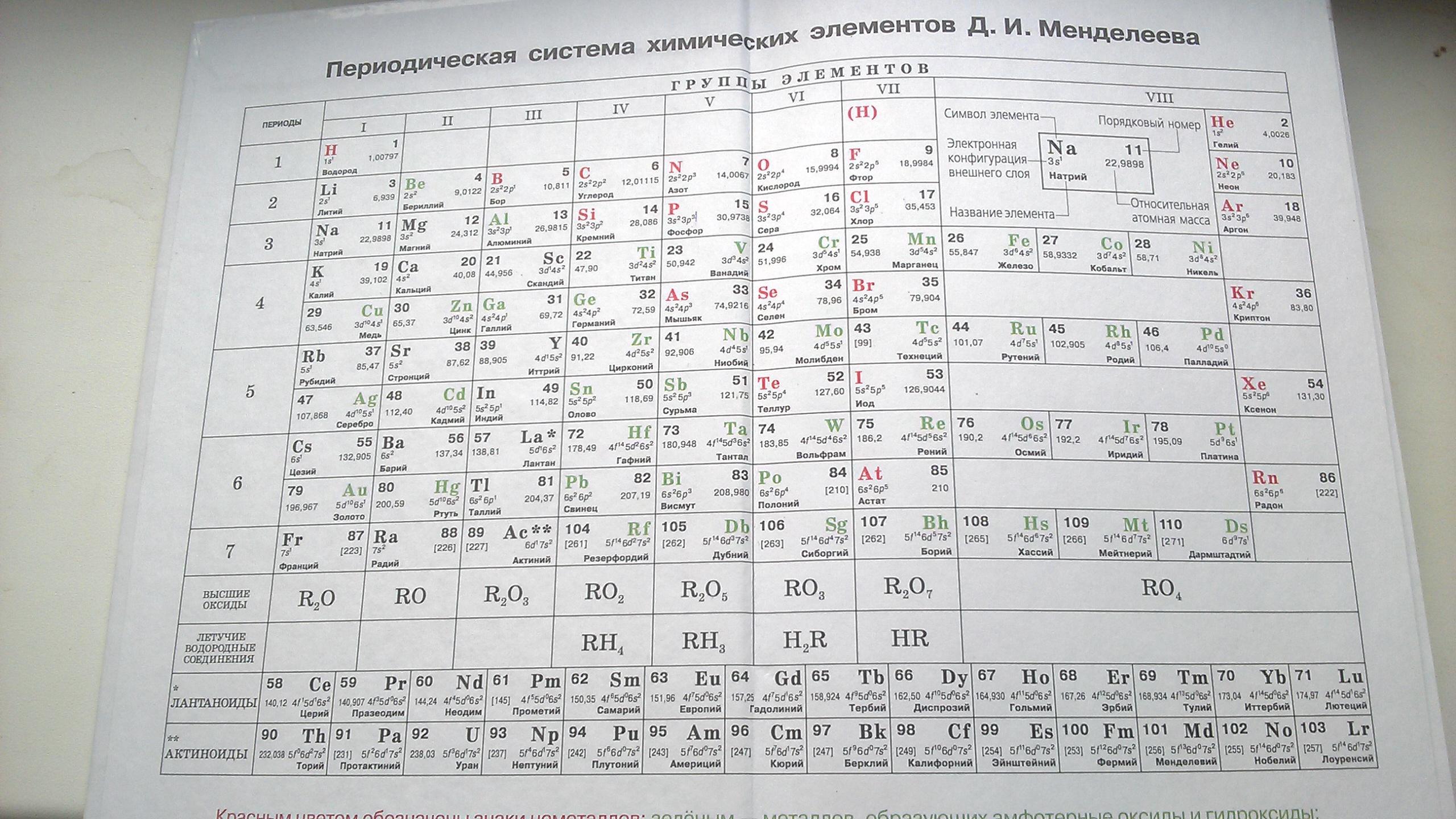 таблицы по химии фото органы