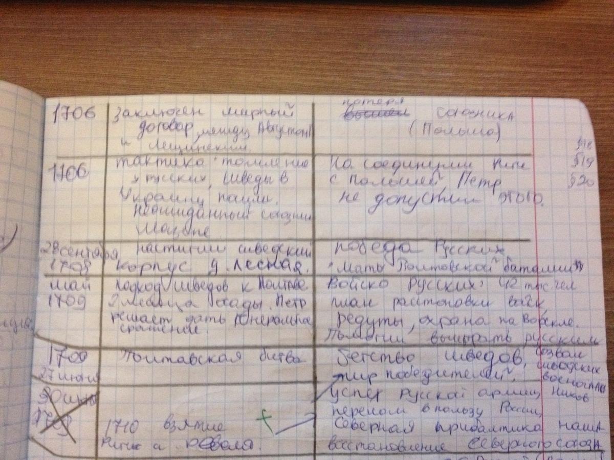 Таблица по истории 7 класс северная война