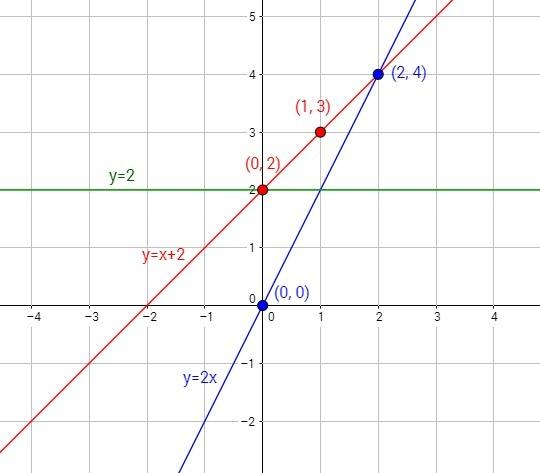Для построения графика линейной функции достаточно найти коо