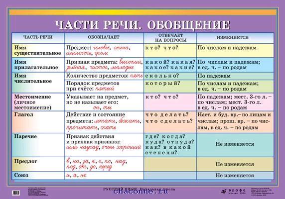 Схема таблица русский язык части речи фото 585