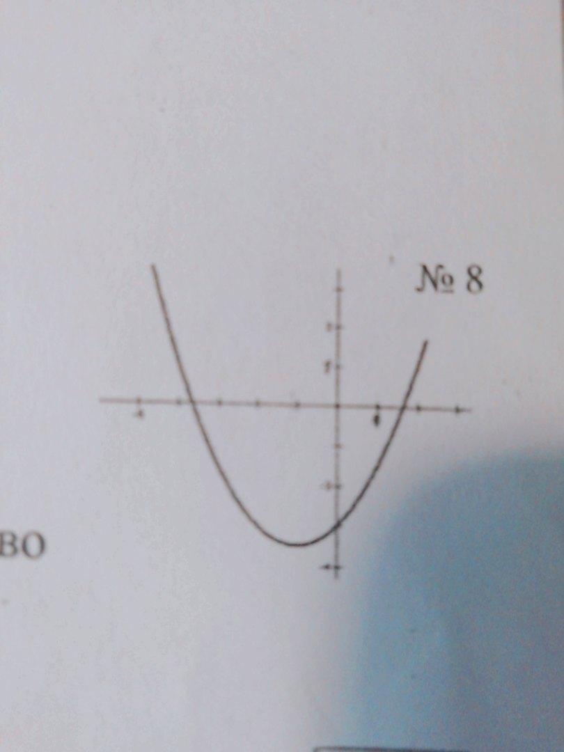 Используя график квадратичной функции y=ax2+bx+c,