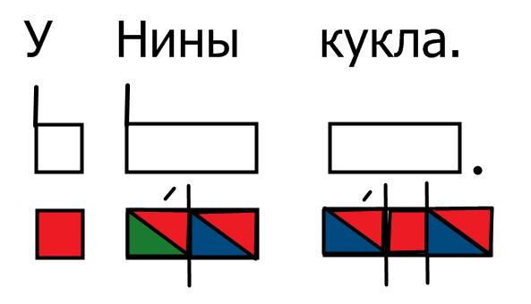 Как сделать графический разбор предложения и составить схему